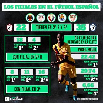 Filiales del fútbol español, 12/11/2020