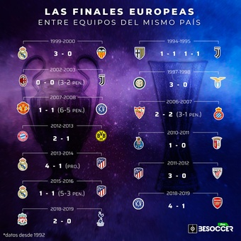 FINALES-EUROPEAS-MISMO-PAIS, 28/05/2021
