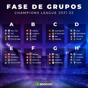 Fase de Grupos Champions 21-22, 26/08/2021