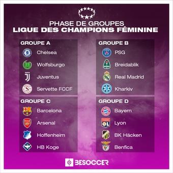 Groupes Ligue des champions féminine 21-22, 13/09/2021
