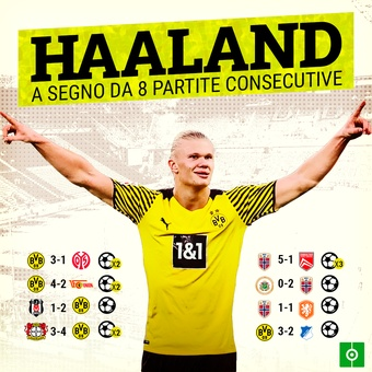 Haaland, a segno da 8 partite consecutive, 17/10/2021