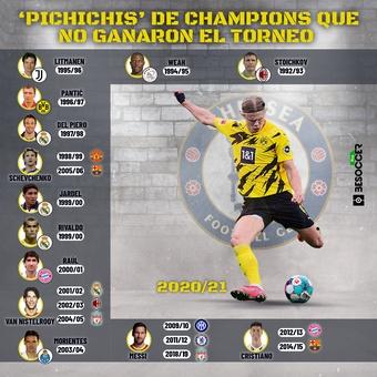pichichis que no ganaron la champions, 01/06/2021