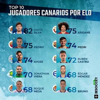 TOP 10 JUGADORES CANARIOS ELO, 28/05/2021