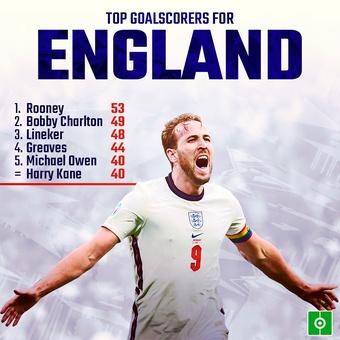 Kane 40 goals for England, 07/09/2021