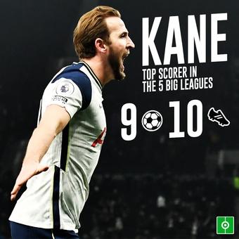 Kane el que más goles genera, 18/12/2020