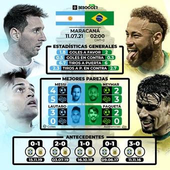 Previa Estadística Copa América, 10/07/2021