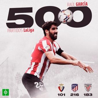 Raúl García 500 partidos LaLiga, 01/01/2021