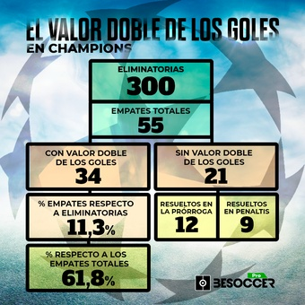Valor doble goles Champions, 26/06/2021