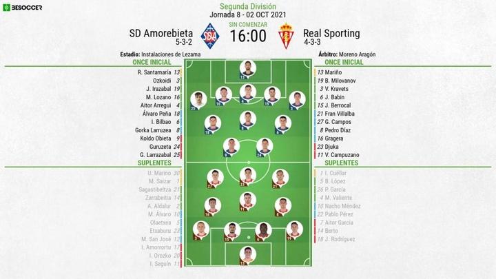 Alineaciones confirmadas del Amorebieta-Real Sporting. BeSoccer