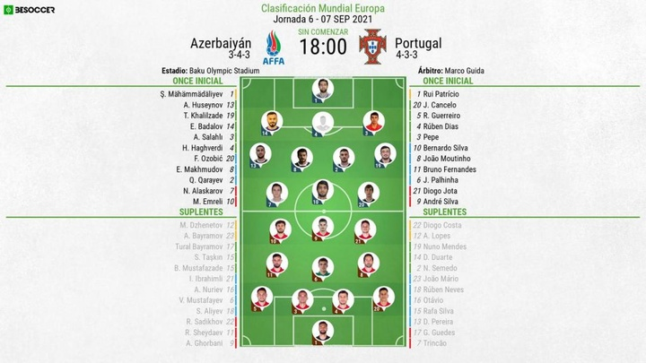 Onces confirmados del Azerbaiyán-Portugal. BeSoccer