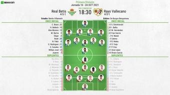 Onces confirmados del Betis-Rayo Vallecano. BeSoccer