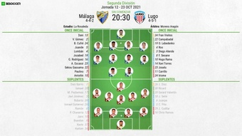 Onces confirmados del Málaga-Lugo. BeSoccer