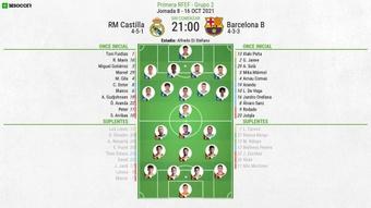 Castilla y Barça B se ven por primera vez desde 2014. BeSoccer