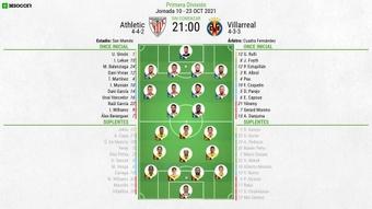 Sigue el Athletic-Villarreal en directo. BeSoccer