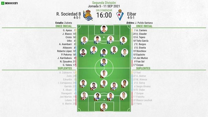 Alineaciones confirmadas para el Real Sociedad B-Eibar. BeSoccer