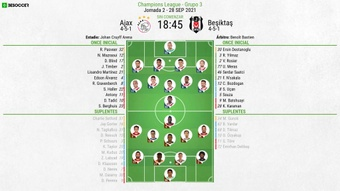 Sigue el directo del Ajax-Besiktas. BeSoccer