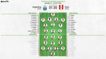 Sigue el directo del Argentina-Perú. EFE