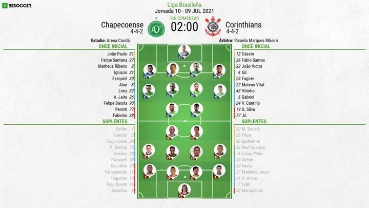 Onces confirmados del Chapecoense-Corinthians. BeSoccer