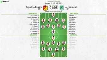 Sigue el directo del Deportivo Pereira-Atlético Nacional. BeSoccer
