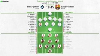 Sigue el directo del Koge Femenino-FC Barcelona Femenino. BeSoccer