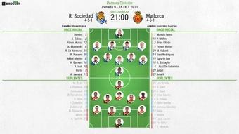 Sigue el directo del Real Sociedad-Mallorca. BeSoccer