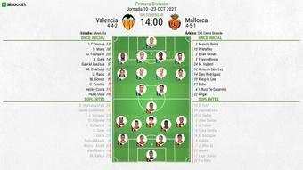 El Valencia-Mallorca, en directo. BeSoccer