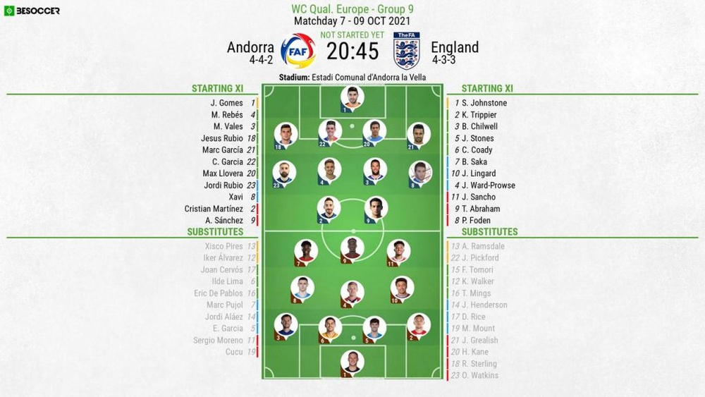 Andorra vs England, 2022 World Cup qualifiers, matchday 7, 09/10/2021, official line-ups. BeSoccer