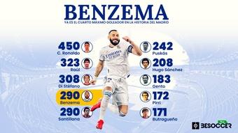 Benzema, números de leyenda en el Real Madrid. BeSoccer Pro