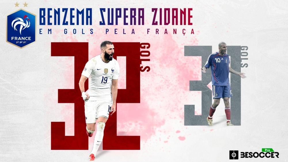 Benzema supera Zidane em gols pela França. BeSoccer Pro