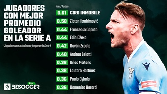 Immobile solo sabe marcar goles. BeSoccer Pro