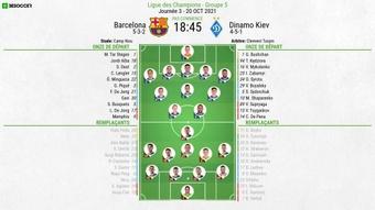 Les compositions officielles : FC Barcelone - Dynamo Kiev. BeSoccer