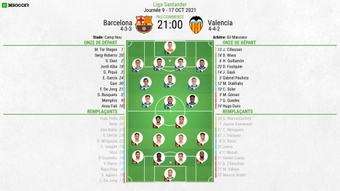Compos officielles : Barcelone-Valence. BeSoccer