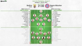 Compos officielles Benfica-Bayern Munich, J3 C1, 20/10/2021. BeSoccer