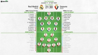 Compos officielles : Real Madrid- Osasuna. besoccer