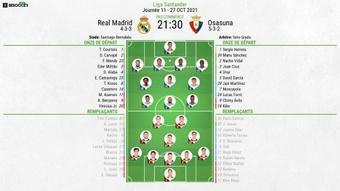 Compos officielles Real Madrid-Osasuna, 11e J de Liga, 2021. BeSoccer