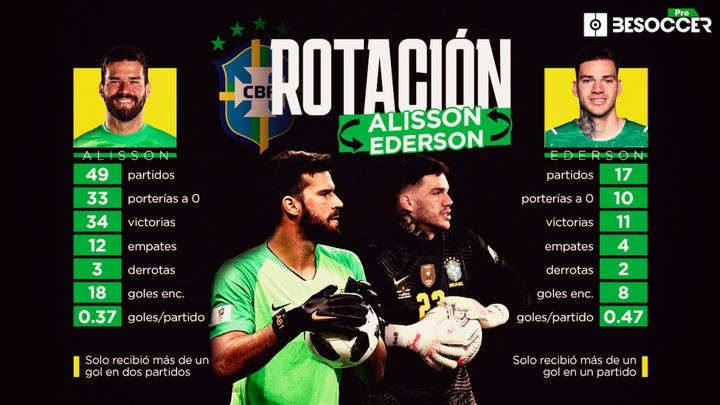 Alisson y Ederson, el privilegio de Brasil. BeSoccer Pro