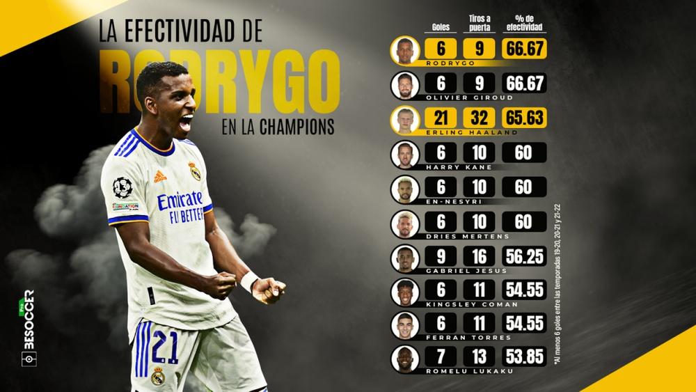 La efectividad de Rodrygo en Champions, en números de Haaland. BeSoccer Pro