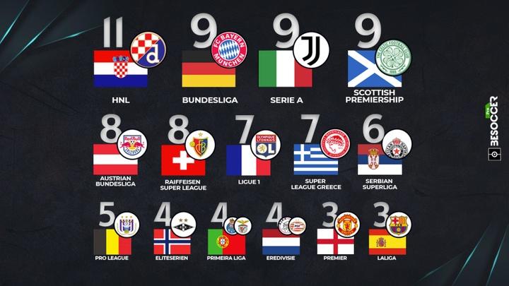Ranking con el número de rachas por equipos y liga. BeSoccer Pro
