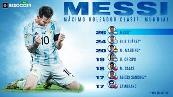 Messi destrona a Luis Suárez como máximo goleador en el camino al Mundial. BeSoccer Pro