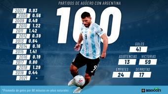 Los 100 partidos con Argentina del Kun, el '9' de la década albiceleste. BeSoccer Pro