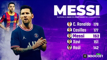Messi supera a Xavi y ya es el tercer jugador con más partidos en Champions. BeSoccer Pro