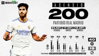 Asensio, 200 partidos oficiales con el Madrid. BeSoccer Pro