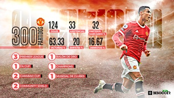 Cristiano cumple 300 partidos con el United. BeSoccer Pro