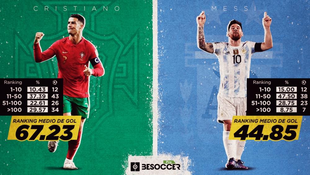 Los goles de Messi y Cristiano según el ranking FIFA de sus rivales. BeSoccer Pro