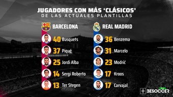 Los 10 jugadores con más 'Clásicos' de las actuales plantillas. BeSoccer Pro