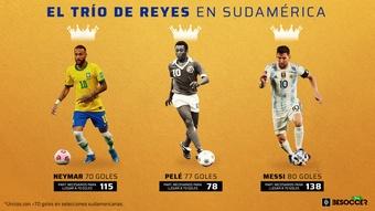 Messi, Pelé y ahora Neymar: los únicos con 70 goles o más en Sudamérica. BeSoccer Pro