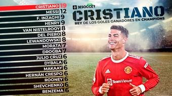 Los futbolistas con más goles ganadores en Champions. BeSoccer Pro