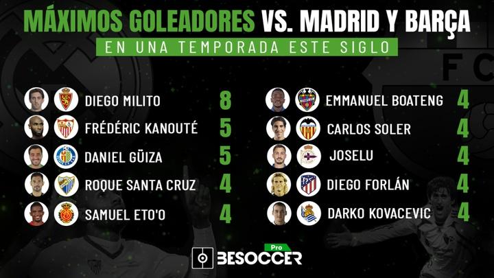 El 'top 10' de jugadores que marcaron a Madrid y Barça en una misma temporada. BeSoccer Pro