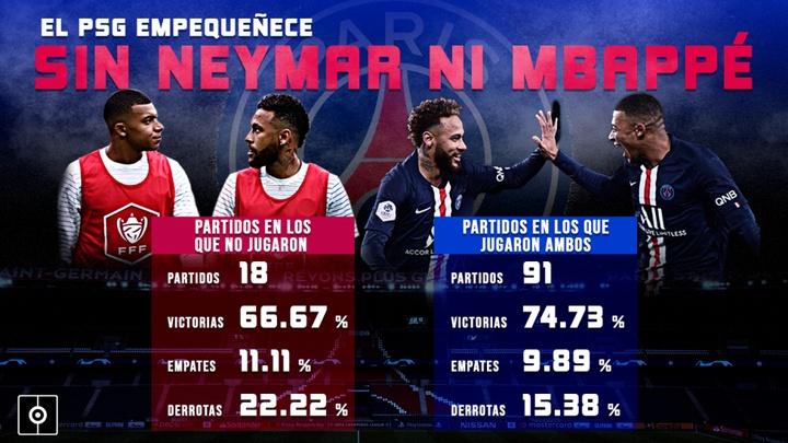 El PSG con y sin Neymar-Mbappé: la Supercopa, primer gran plato roto. BeSoccer Pro