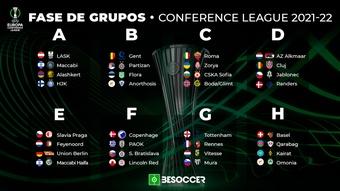 Definida a fase de grupos da Conference League 2021/22. BeSoccer